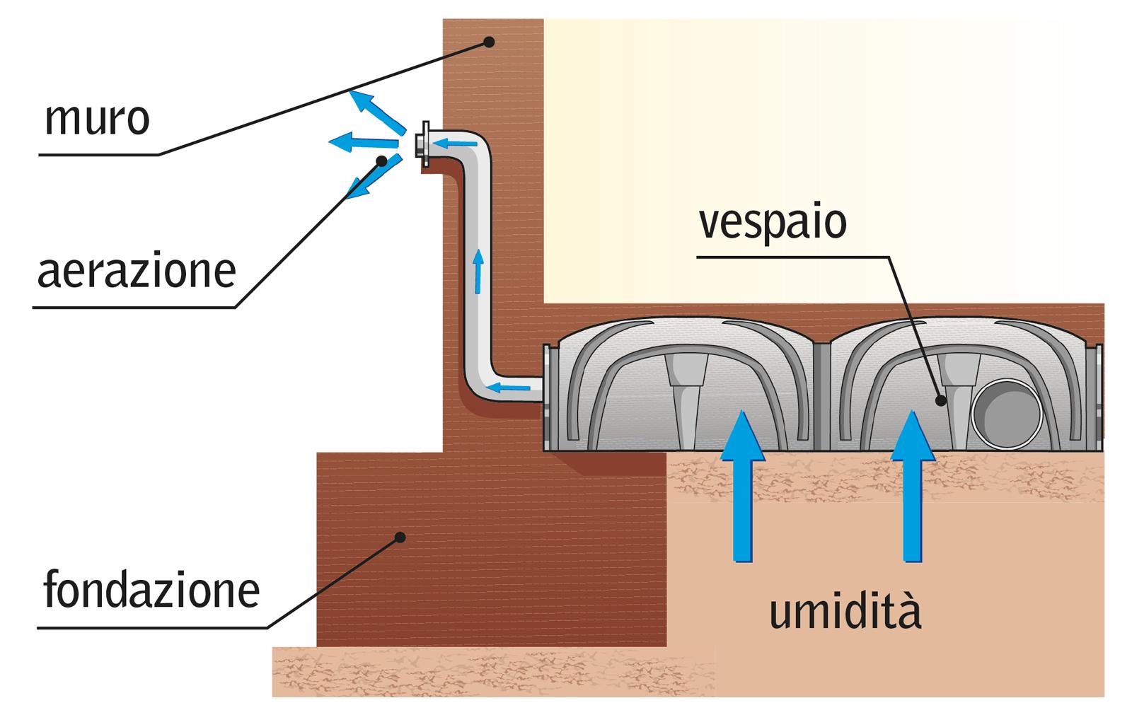 Vespai estudio de proyectos edilicios consultora de - Come eliminare l umidita in casa ...